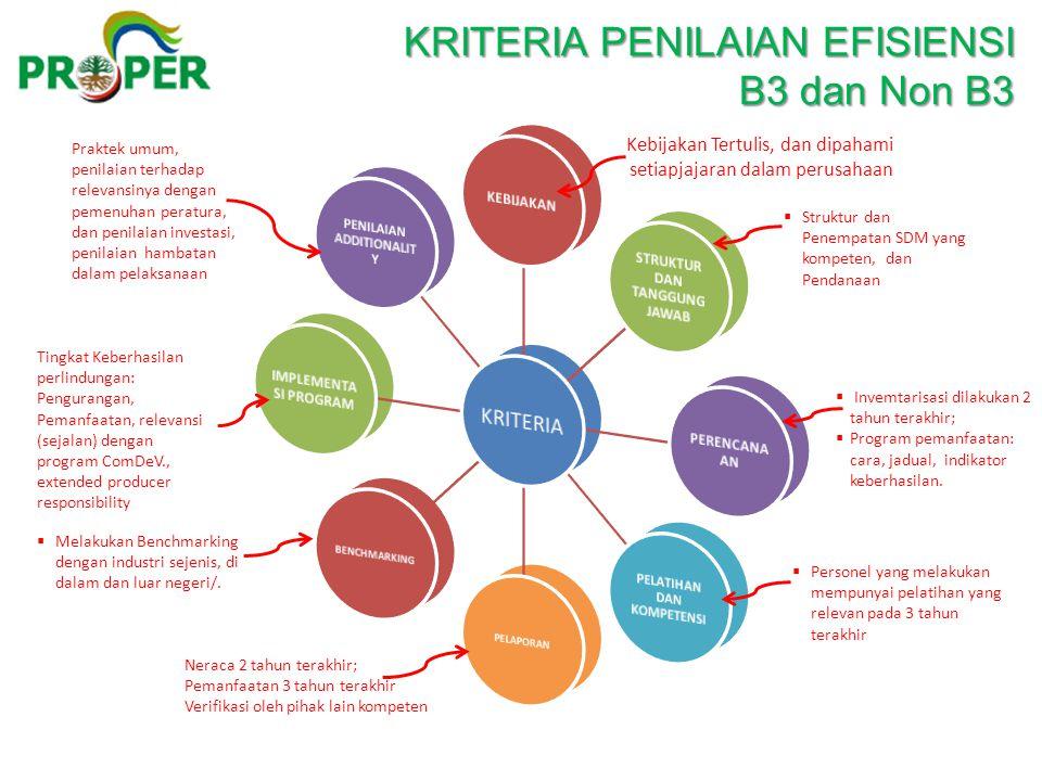 KRITERIA PENILAIAN EFISIENSI KRITERIA PENILAIAN EFISIENSI B3 dan Non B3 Kebijakan Tertulis, dan dipahami setiapjajaran dalam perusahaan  Struktur dan