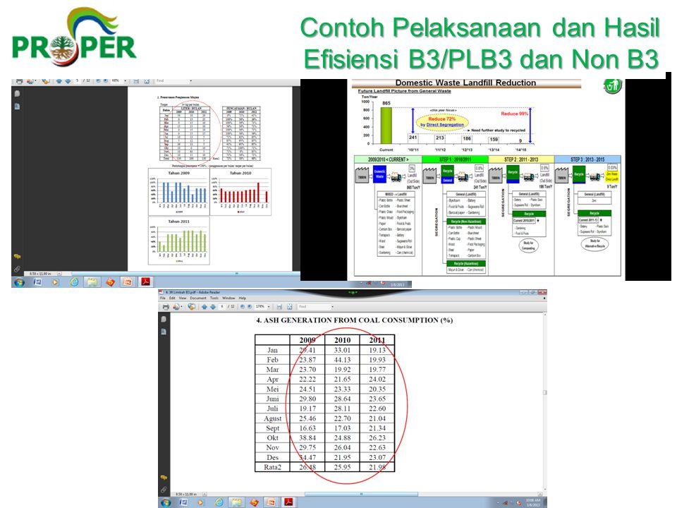 Contoh Pelaksanaan dan Hasil Contoh Pelaksanaan dan Hasil Efisiensi B3/PLB3 dan Non B3