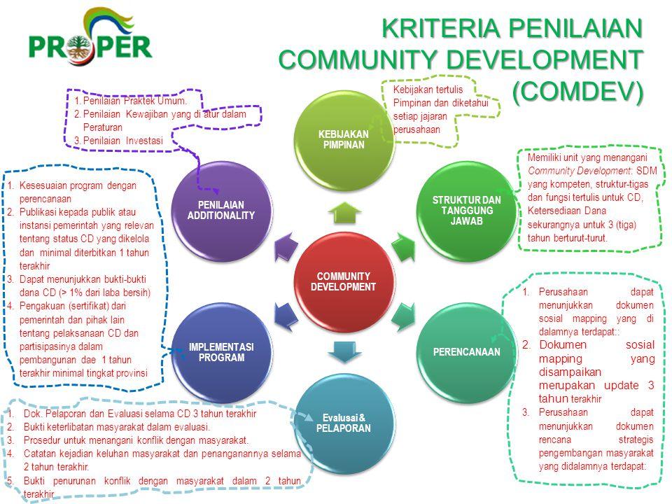 KRITERIA PENILAIAN COMMUNITY DEVELOPMENT (COMDEV) KRITERIA PENILAIAN COMMUNITY DEVELOPMENT (COMDEV) COMMUNITY DEVELOPMENT KEBIJAKAN PIMPINAN STRUKTUR