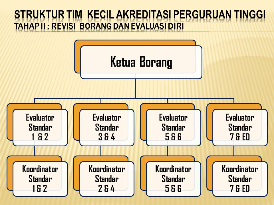 Ketua Borang Evaluator Standar 1 & 2 Koordinator Standar 1 & 2 Evaluator Standar 3 & 4 Koordinator Standar 2 & 4 Evaluator Standar 5 & 6 Koordinator S