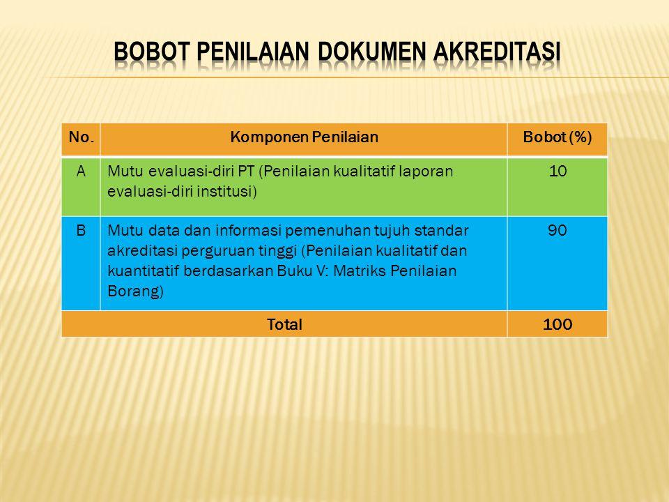 No.Komponen PenilaianBobot (%) AMutu evaluasi-diri PT (Penilaian kualitatif laporan evaluasi-diri institusi) 10 BMutu data dan informasi pemenuhan tuj
