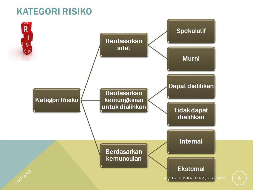 KATEGORI RISIKO Kategori Risiko Berdasarkan sifat SpekulatifMurni Berdasarkan kemungkinan untuk dialihkan Dapat dialihkan Tidak dapat dialihkan Berdasarkan kemunculan InternalEksternal 3/22/2013 4 RESISTA VIKALIANA,S.SI.