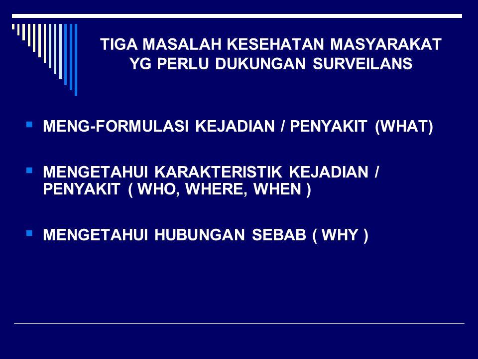 TIGA MASALAH KESEHATAN MASYARAKAT YG PERLU DUKUNGAN SURVEILANS  MENG-FORMULASI KEJADIAN / PENYAKIT (WHAT)  MENGETAHUI KARAKTERISTIK KEJADIAN / PENYA