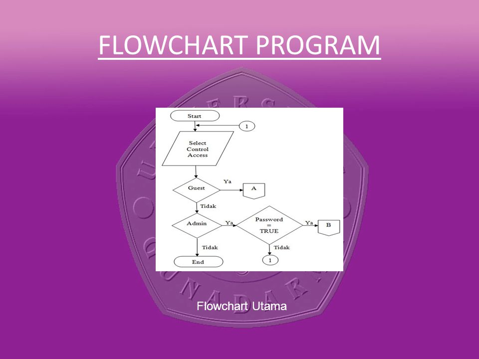 FLOWCHART PROGRAM Flowchart Utama