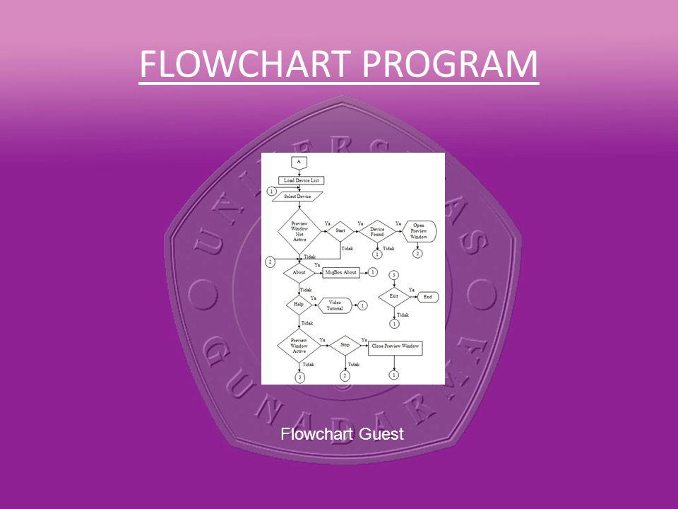 FLOWCHART PROGRAM Flowchart Guest