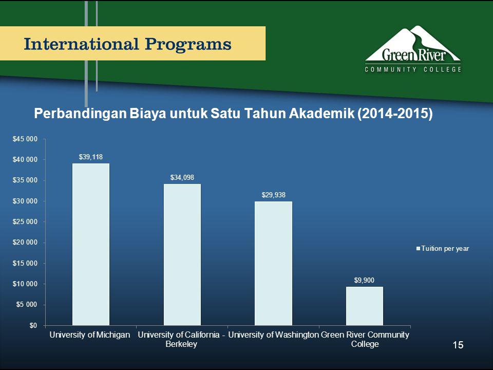 Perbandingan Biaya untuk Satu Tahun Akademik (2014-2015) 15