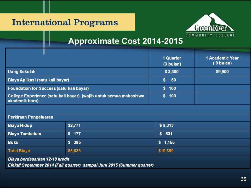 Approximate Cost 2014-2015 1 Quarter (3 bulan) 1 Academic Year ( 9 bulan) Uang Sekolah$ 3,300$9,900 Biaya Aplikasi (satu kali bayar) $ 50 Foundation for Success (satu kali bayar) $ 100 College Experience (satu kali bayar) (wajib untuk semua mahasiswa akademik baru) $ 100 Perkiraan Pengeluaran Biaya Hidup$2,771 $ 8,313 Biaya Tambahan$ 177 $ 531 Buku$ 385$ 1,155 Total Biaya$6,633$19,899 Biaya berdasarkan 12-18 kredit Efektif September 2014 (Fall quarter) sampai Juni 2015 (Summer quarter) 35