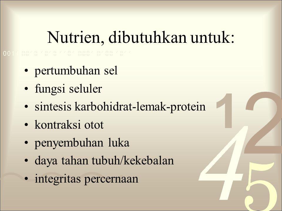 Nutrien, dibutuhkan untuk: pertumbuhan sel fungsi seluler sintesis karbohidrat-lemak-protein kontraksi otot penyembuhan luka daya tahan tubuh/kekebalan integritas percernaan