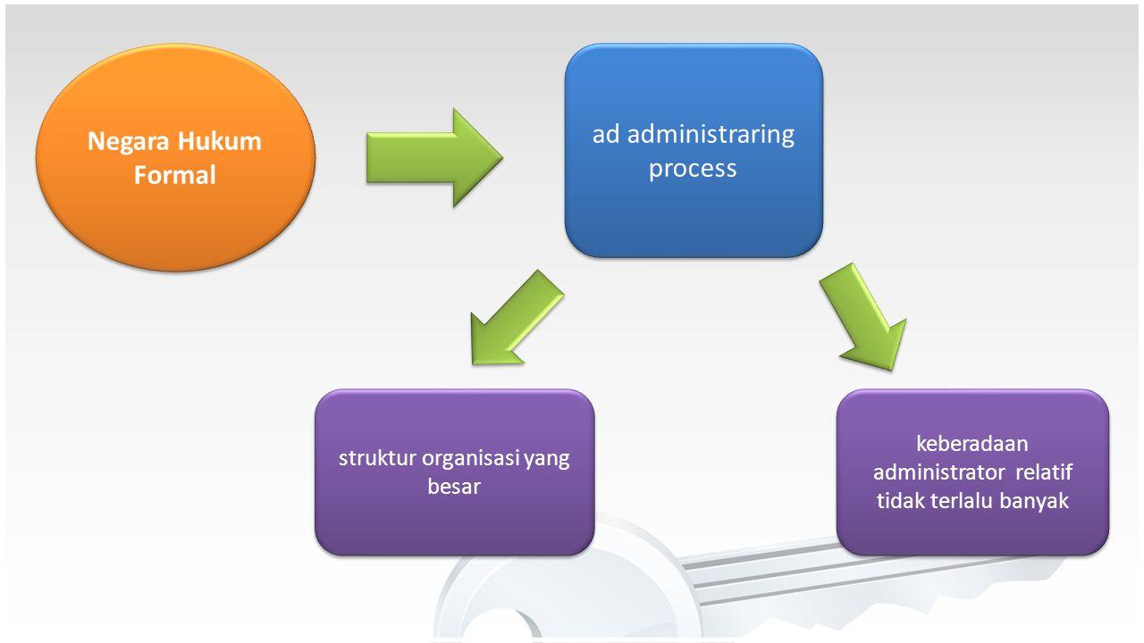 Realitas Administrasi (Negara) Amerika Serikat Negara Hukum Material Negara Hukum Formal Pemikiran Pragmatis Dalam Ilmu Administrasi
