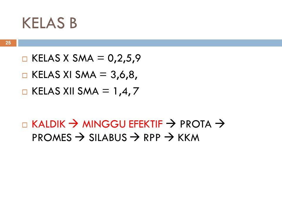 KELAS B 25  KELAS X SMA = 0,2,5,9  KELAS XI SMA = 3,6,8,  KELAS XII SMA = 1,4, 7  KALDIK  MINGGU EFEKTIF  PROTA  PROMES  SILABUS  RPP  KKM