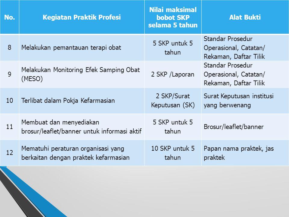 No.Kegiatan Praktik Profesi Nilai maksimal bobot SKP selama 5 tahun Alat Bukti 1 Wajib melaksanakan praktek profesi minimal kumulatif 2000 jam untuk 5