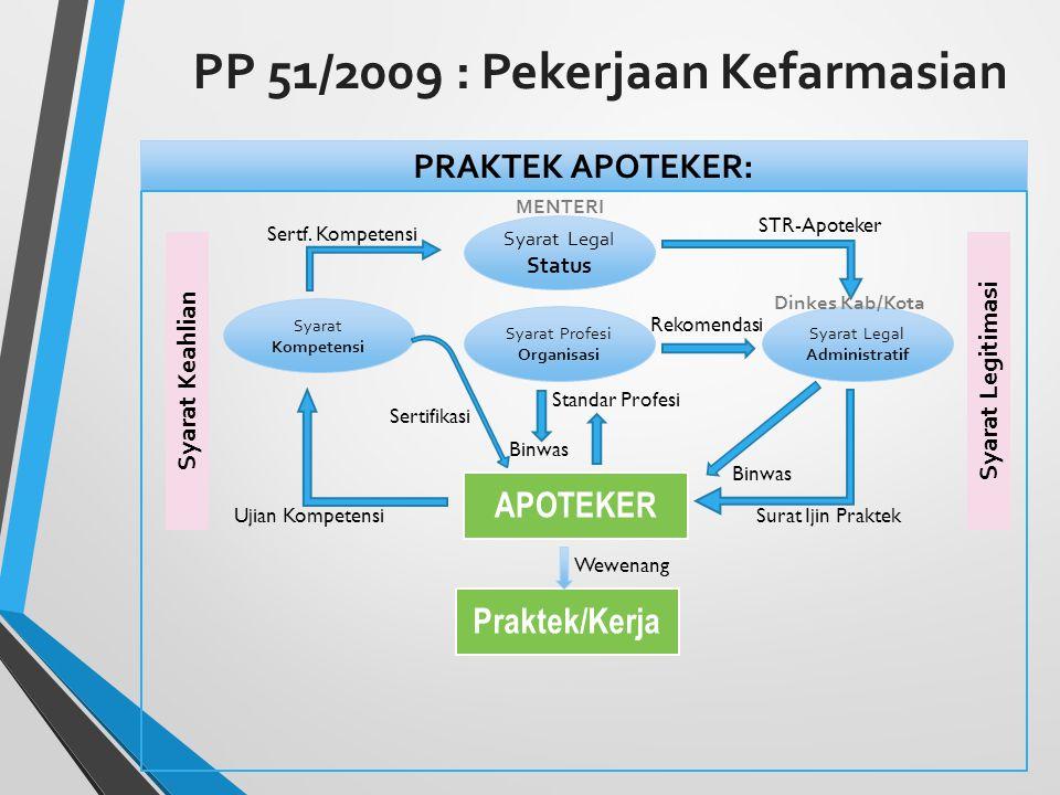 PP 51/2009 : Pekerjaan Kefarmasian PRAKTEK APOTEKER: APOTEKER Praktek/Kerja Syarat Legal Status Syarat Legal Administratif Syarat Kompetensi Syarat Profesi Organisasi Sertf.