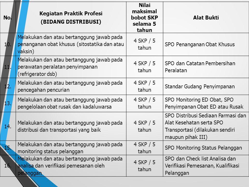 No. Kegiatan Praktik Profesi (BIDANG DISTRIBUSI) Nilai maksimal bobot SKP selama 5 tahun Alat Bukti 1. Bekerja selama 5 tahun di bidang distribusi15 S