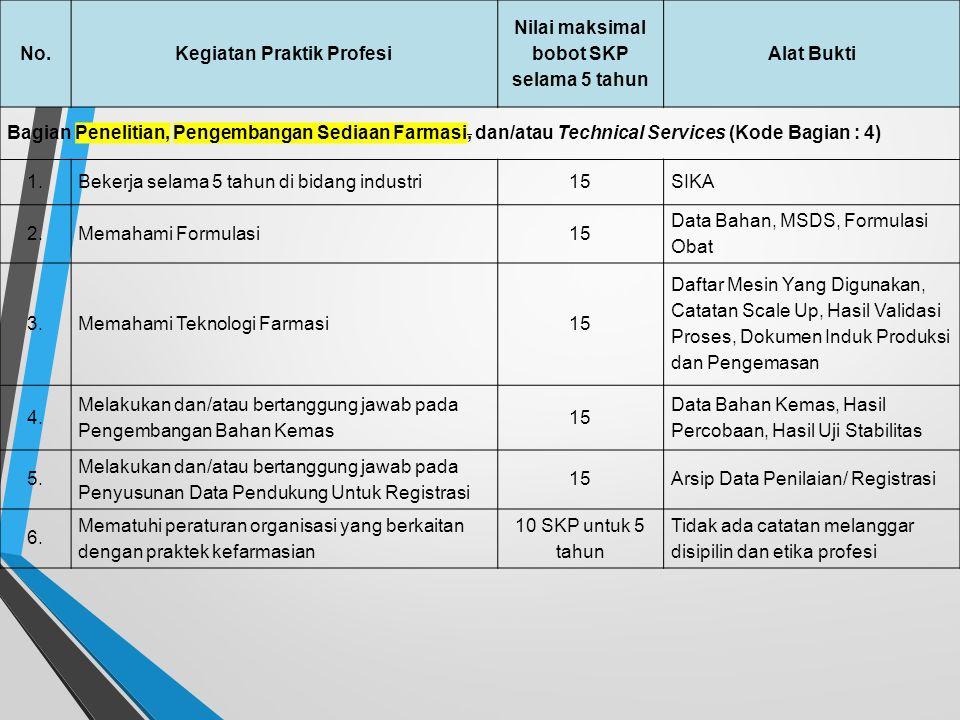 No.Kegiatan Praktik Profesi Nilai maksimal bobot SKP selama 5 tahun Alat Bukti Bagian Produksi (Kode Bagian : 3) 1.Bekerja selama 5 tahun di bidang in