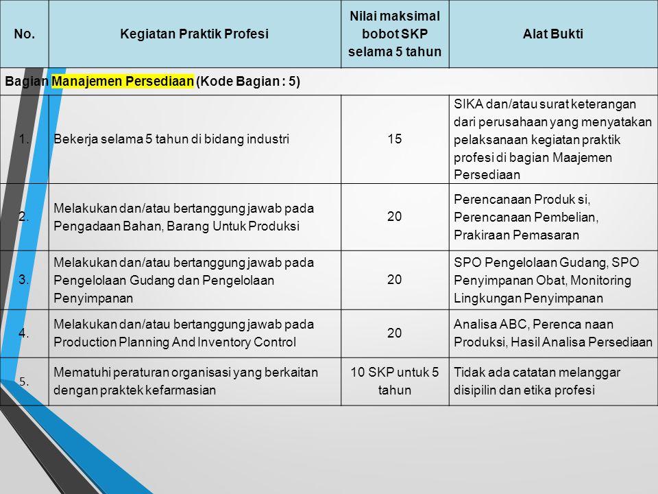 No.Kegiatan Praktik Profesi Nilai maksimal bobot SKP selama 5 tahun Alat Bukti Bagian Penelitian, Pengembangan Sediaan Farmasi, dan/atau Technical Ser