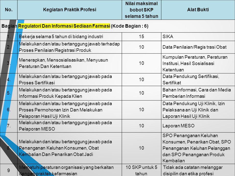 No.Kegiatan Praktik Profesi Nilai maksimal bobot SKP selama 5 tahun Alat Bukti Bagian Manajemen Persediaan (Kode Bagian : 5) 1.Bekerja selama 5 tahun
