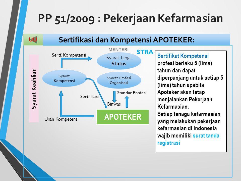 PP 51/2009 : Pekerjaan Kefarmasian Sertifikasi dan Kompetensi APOTEKER: APOTEKER Syarat Legal Status Syarat Kompetensi Syarat Profesi Organisasi Sertf.