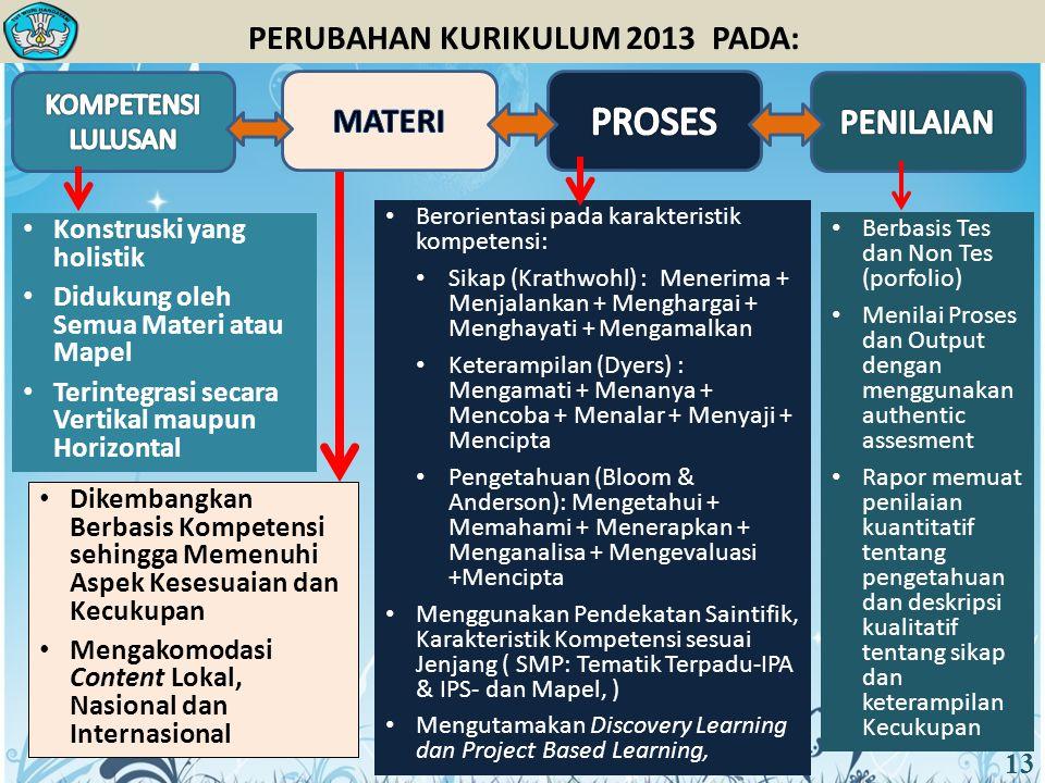 PERUBAHAN KURIKULUM 2013 PADA: Konstruski yang holistik Didukung oleh Semua Materi atau Mapel Terintegrasi secara Vertikal maupun Horizontal Dikembang
