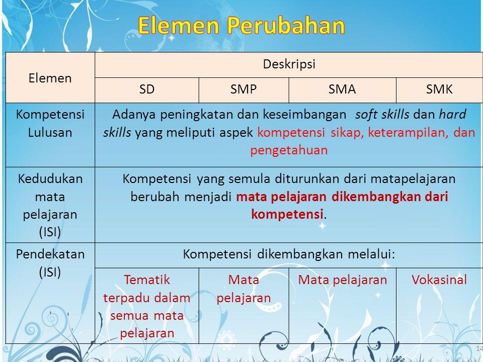 14 Elemen Deskripsi SDSMPSMASMK Kompetensi Lulusan Adanya peningkatan dan keseimbangan soft skills dan hard skills yang meliputi aspek kompetensi sika
