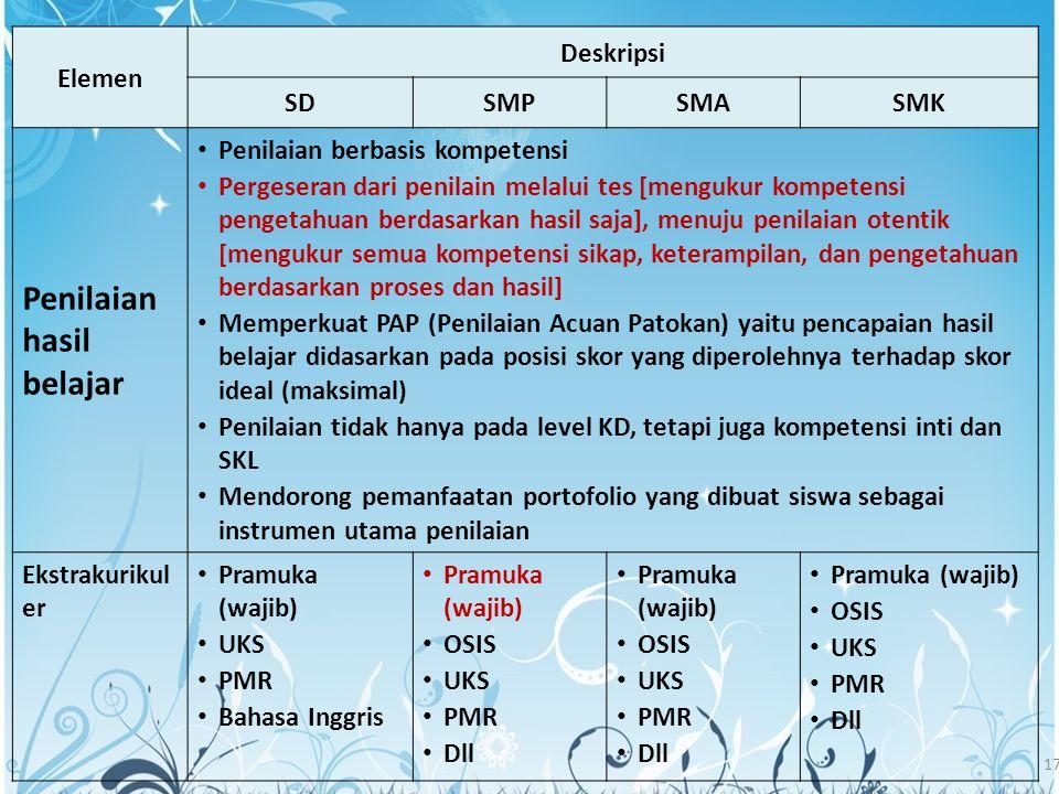 17 Elemen Deskripsi SDSMPSMASMK Penilaian hasil belajar Penilaian berbasis kompetensi Pergeseran dari penilain melalui tes [mengukur kompetensi penget