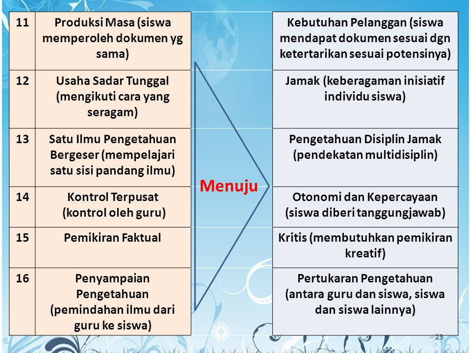 11Produksi Masa (siswa memperoleh dokumen yg sama) Kebutuhan Pelanggan (siswa mendapat dokumen sesuai dgn ketertarikan sesuai potensinya) 12Usaha Sada