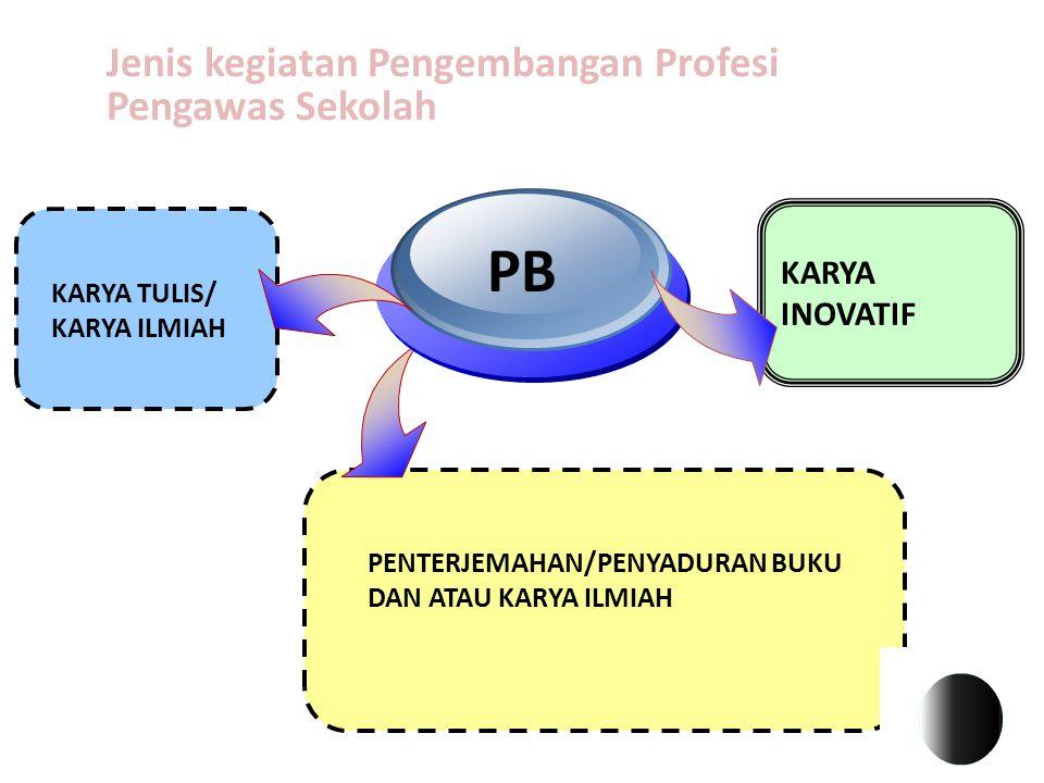 4 KARYA TULIS/ KARYA ILMIAH PB KARYA INOVATIF Jenis kegiatan Pengembangan Profesi Pengawas Sekolah PENTERJEMAHAN/PENYADURAN BUKU DAN ATAU KARYA ILMIAH