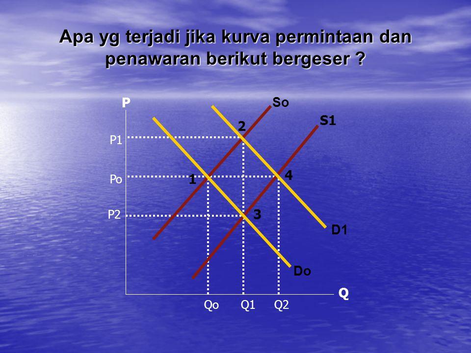 Apa yg terjadi jika kurva permintaan dan penawaran berikut bergeser ? Qo Q1 Q2 P2 Po P1 P Q 2 4 3 1 So S1 D1 Do