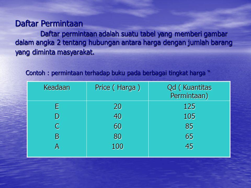 Daftar Permintaan Daftar permintaan adalah suatu tabel yang memberi gambar dalam angka 2 tentang hubungan antara harga dengan jumlah barang yang dimin