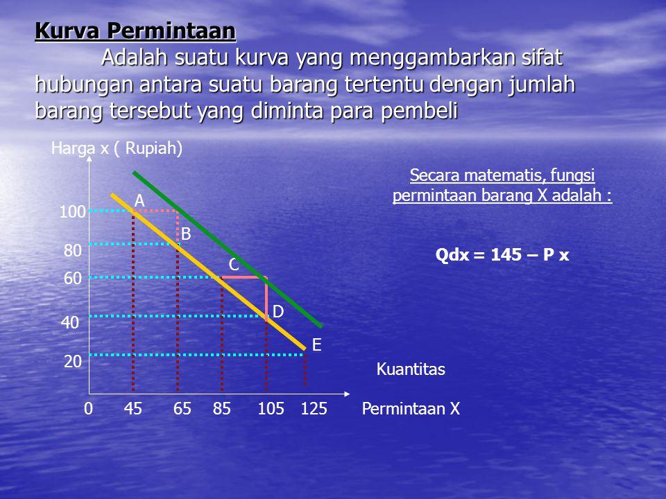 UNIT EKONOMIAE 015 15 FUNGSI PENAWARAN Qsx = f ( Px ), cateris paribus Qsx= a + bPx dimana Qsx = Jumlah barang X yang ditawarkan Px = harga barang X a = Konstanta 1/b = Slope kurva penawaran