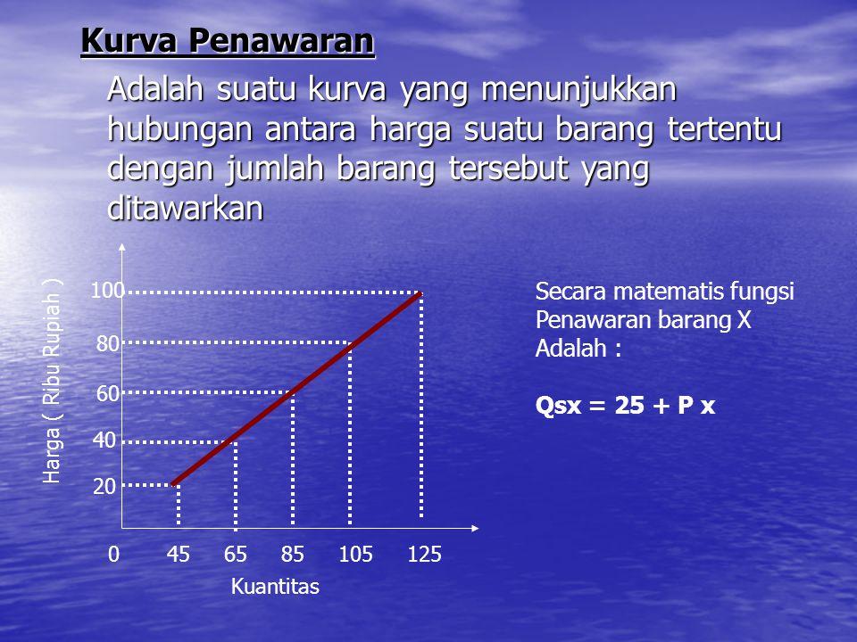 Kurva Penawaran Adalah suatu kurva yang menunjukkan hubungan antara harga suatu barang tertentu dengan jumlah barang tersebut yang ditawarkan 0 45 65