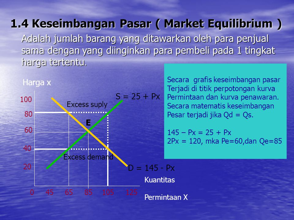 1.4 Keseimbangan Pasar ( Market Equilibrium ) Adalah jumlah barang yang ditawarkan oleh para penjual sama dengan yang diinginkan para pembeli pada 1 t