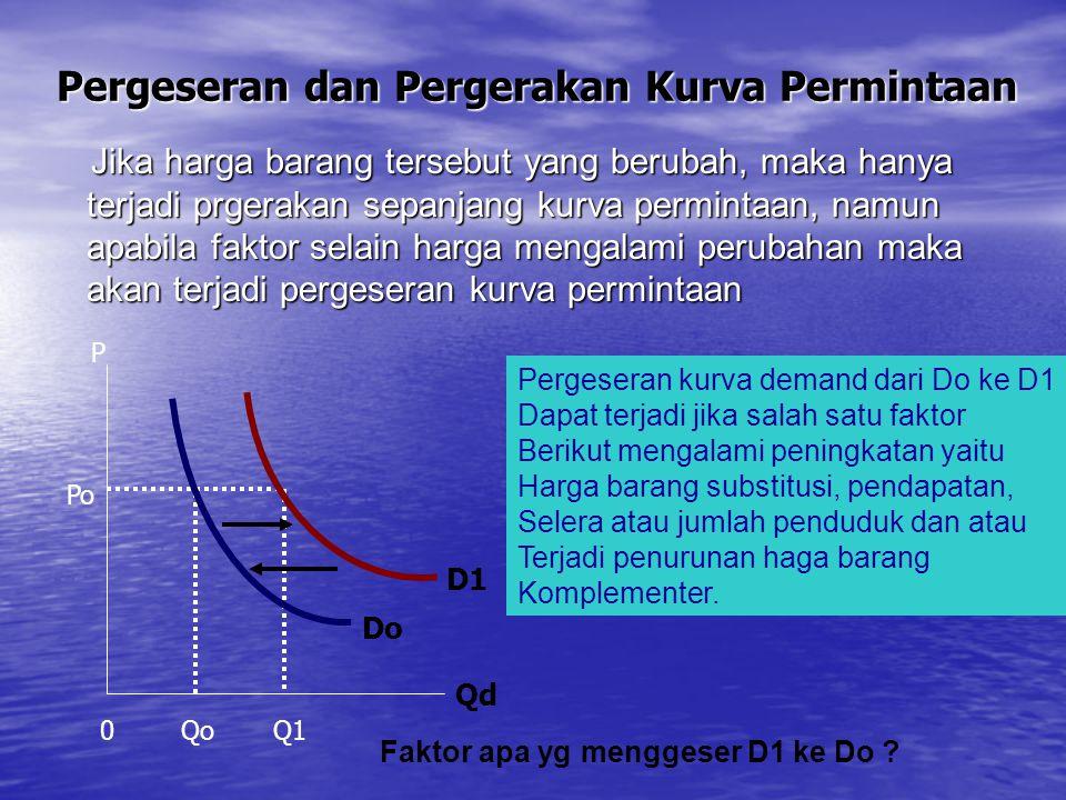 Pergeseran dan Pergerakan Kurva Penawaran Jika harga barang tersebut yang berubah, maka hanya terjadi pergerakan sepanjang kurva penawaran, namun, apabila faktor selain harga mengalami perubahan maka akan terjadi pergeseran kurva penawaran.