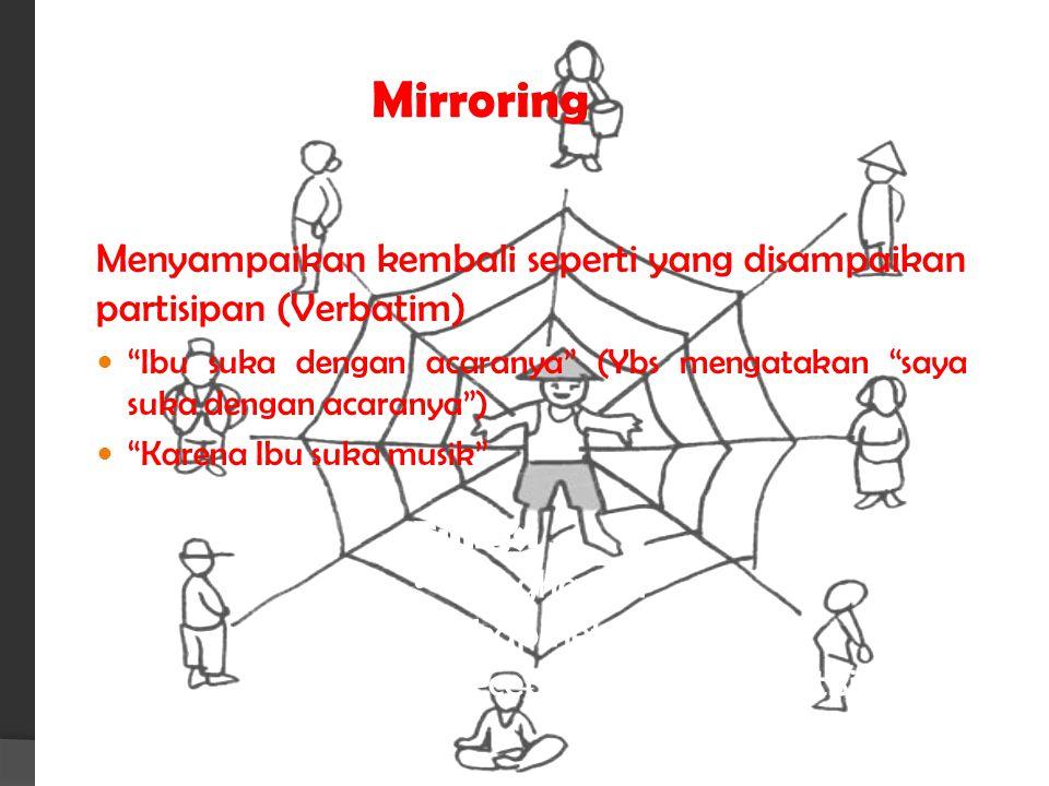 """Mirroring Menyampaikan kembali seperti yang disampaikan partisipan (Verbatim) """"Ibu suka dengan acaranya"""" (Ybs mengatakan """"saya suka dengan acaranya"""")"""
