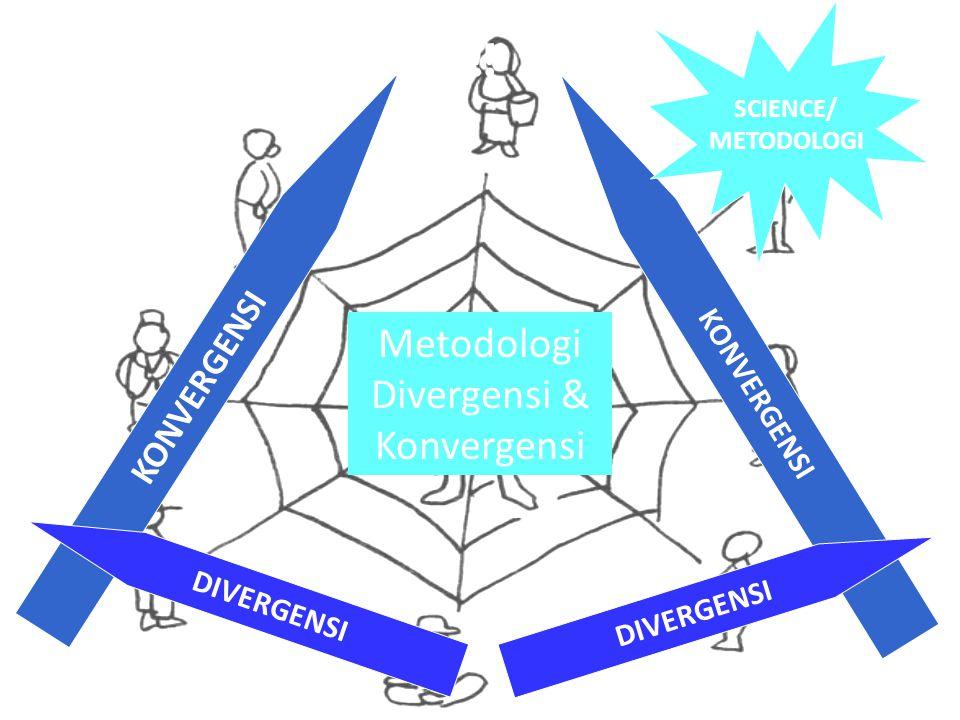 KONVERGENSI DIVERGENSI Metodologi Divergensi & Konvergensi SCIENCE/ METODOLOGI Modal Fasilitator … !!