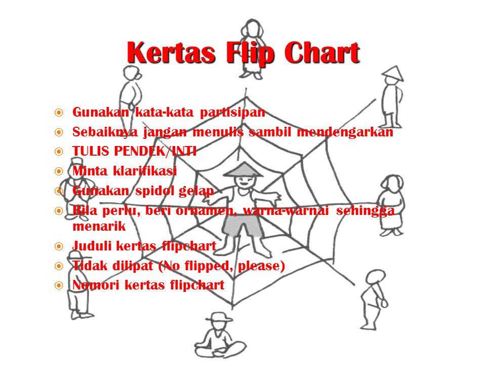 Kertas Flip Chart  Gunakan kata-kata partisipan  Sebaiknya jangan menulis sambil mendengarkan  TULIS PENDEK/INTI  Minta klarifikasi  Gunakan spid