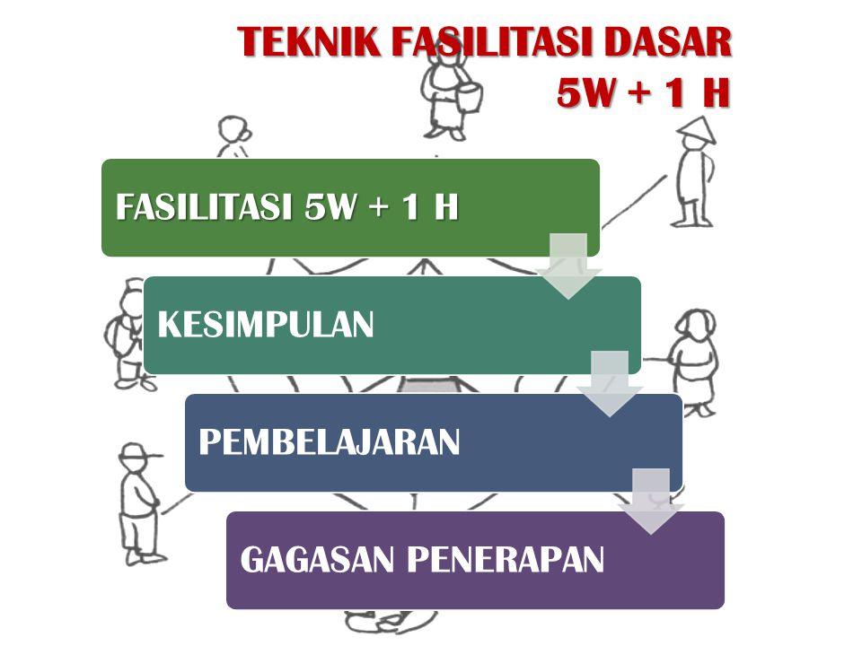 FASILITASI 5W + 1 H KESIMPULANPEMBELAJARANGAGASAN PENERAPAN TEKNIK FASILITASI DASAR 5W + 1 H