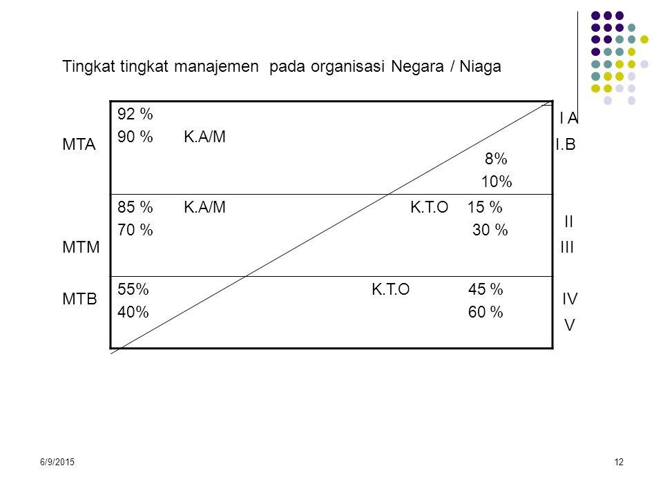 6/9/201512 Tingkat tingkat manajemen pada organisasi Negara / Niaga I A MTA I.B II MTM III MTB IV V 92 % 90 % K.A/M 8% 10% 85 % K.A/M K.T.O 15 % 70 %