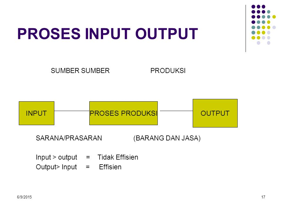 6/9/201517 PROSES INPUT OUTPUT SUMBER SUMBER PRODUKSI SARANA/PRASARAN (BARANG DAN JASA) Input > output = Tidak Effisien Output> Input = Effisien INPUT