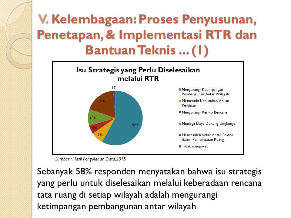 V. Kelembagaan: Proses Penyusunan, Penetapan, & Implementasi RTR dan Bantuan Teknis... (1) Sumber : Hasil Pengolahan Data, 2015 Sebanyak 58% responden