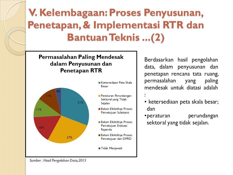 V. Kelembagaan: Proses Penyusunan, Penetapan, & Implementasi RTR dan Bantuan Teknis...(2) Sumber : Hasil Pengolahan Data, 2015 Berdasarkan hasil pengo