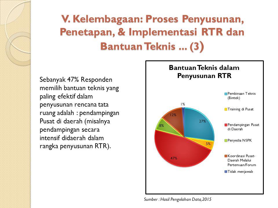 V. Kelembagaan: Proses Penyusunan, Penetapan, & Implementasi RTR dan Bantuan Teknis... (3 ) Sumber : Hasil Pengolahan Data, 2015 Sebanyak 47% Responde