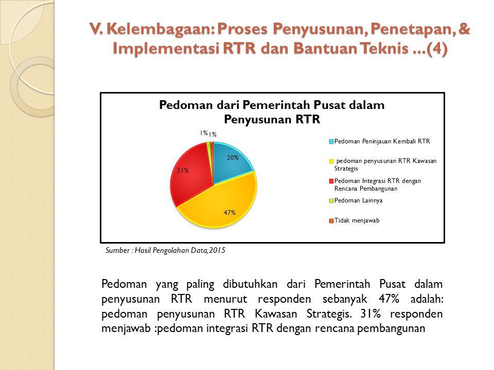 V. Kelembagaan: Proses Penyusunan, Penetapan, & Implementasi RTR dan Bantuan Teknis...(4) Sumber : Hasil Pengolahan Data, 2015 Pedoman yang paling dib