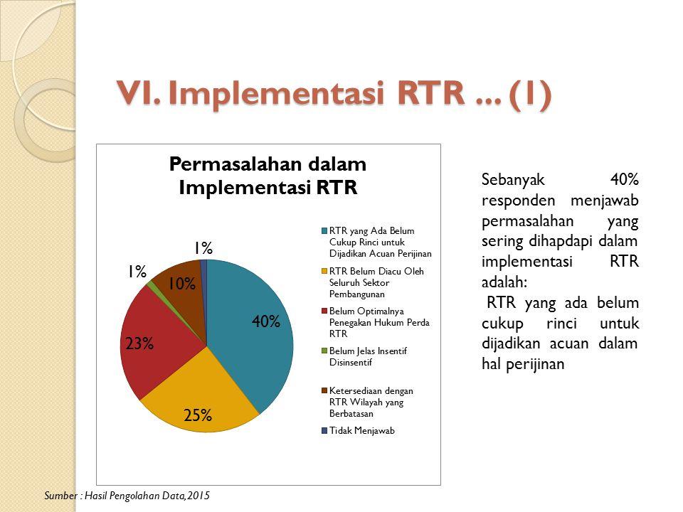 VI. Implementasi RTR... (1) Sumber : Hasil Pengolahan Data, 2015 Sebanyak 40% responden menjawab permasalahan yang sering dihapdapi dalam implementasi