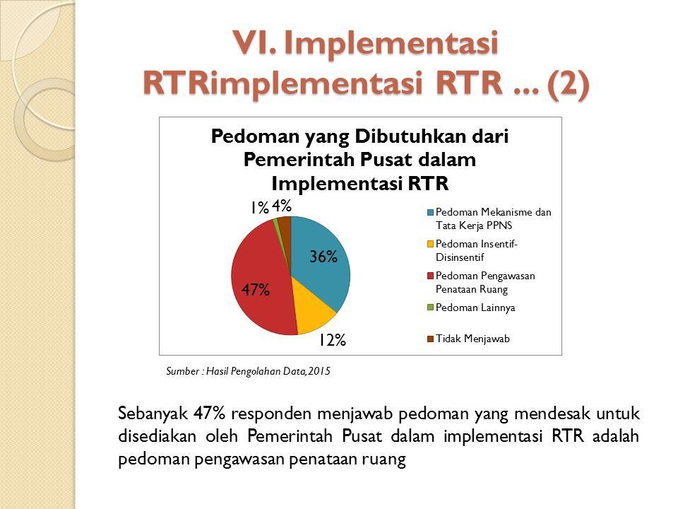 VI. Implementasi RTRimplementasi RTR... (2) Sumber : Hasil Pengolahan Data, 2015 Sebanyak 47% responden menjawab pedoman yang mendesak untuk disediaka
