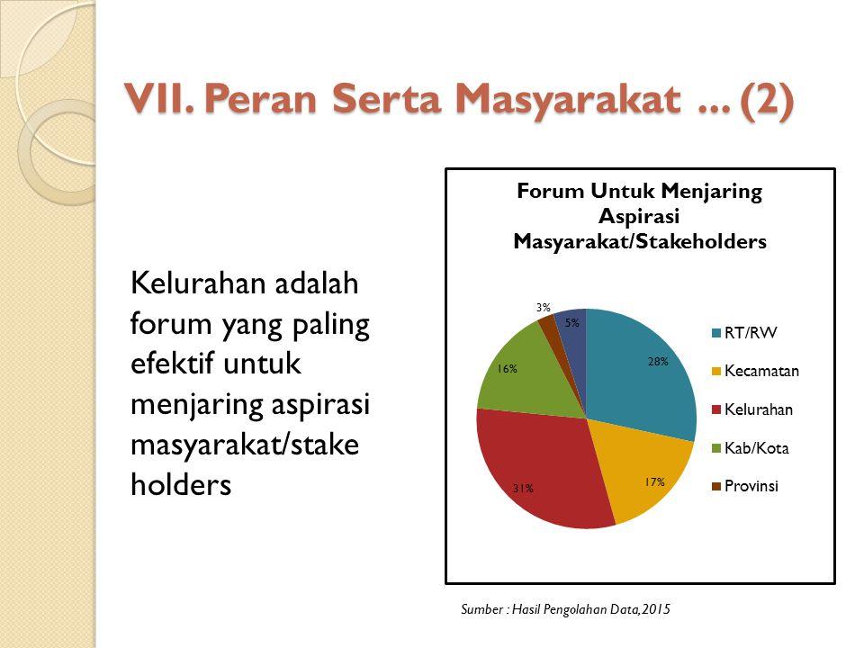 VII. Peran Serta Masyarakat... (2) Sumber : Hasil Pengolahan Data, 2015 Kelurahan adalah forum yang paling efektif untuk menjaring aspirasi masyarakat