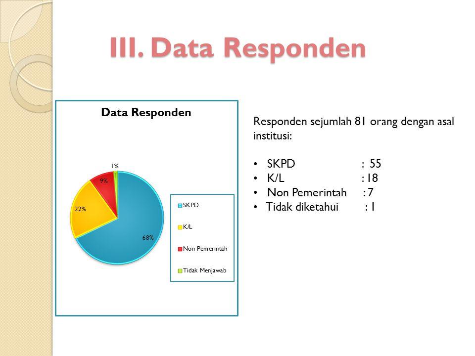 III. Data Responden Responden sejumlah 81 orang dengan asal institusi: SKPD : 55 K/L : 18 Non Pemerintah : 7 Tidak diketahui : 1
