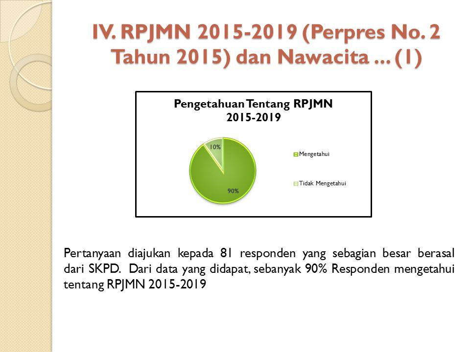 IV. RPJMN 2015-2019 (Perpres No. 2 Tahun 2015) dan Nawacita... (1) Sumber: Hasil Pengolahan Data, 2015 Pertanyaan diajukan kepada 81 responden yang se