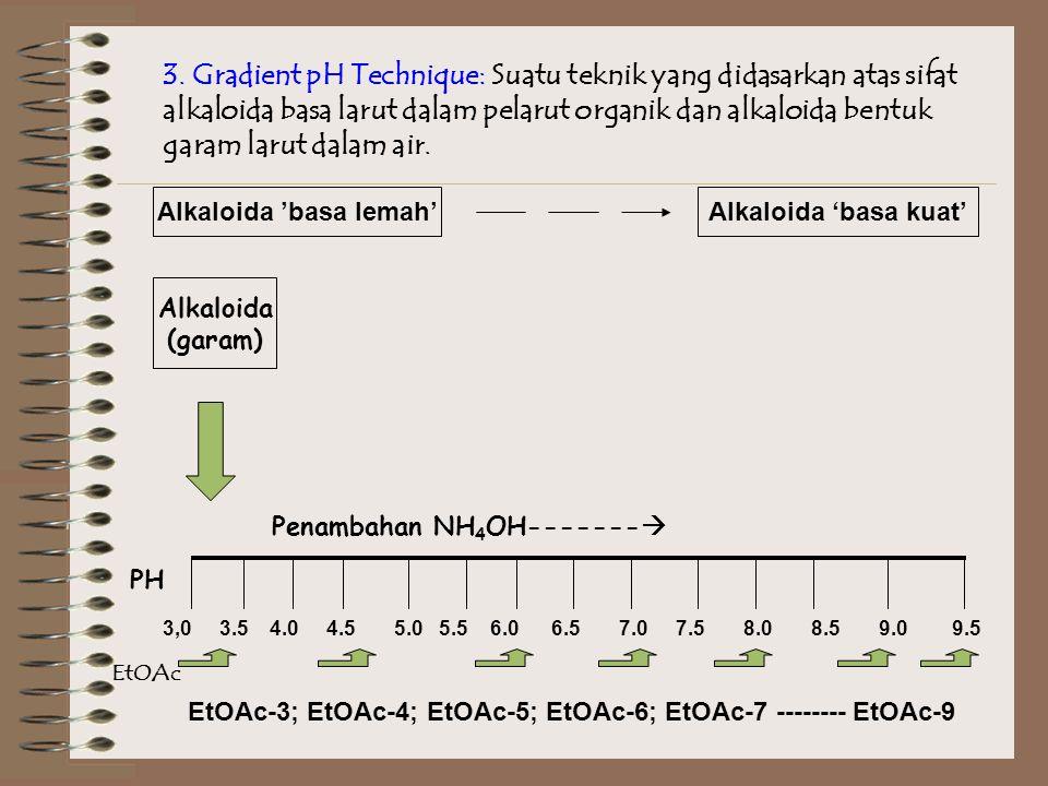 3. Gradient pH Technique: Suatu teknik yang didasarkan atas sifat alkaloida basa larut dalam pelarut organik dan alkaloida bentuk garam larut dalam ai