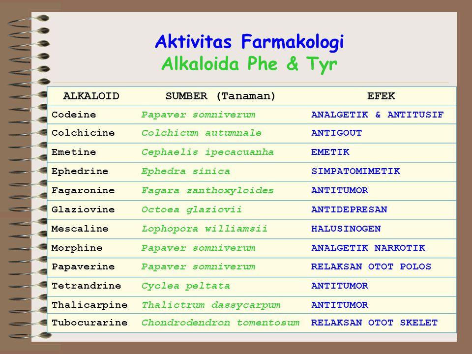 Aktivitas Farmakologi Alkaloida Phe & Tyr ALKALOIDSUMBER (Tanaman)EFEK CodeinePapaver somniverumANALGETIK & ANTITUSIF ColchicineColchicum autumnaleANTIGOUT EmetineCephaelis ipecacuanhaEMETIK EphedrineEphedra sinicaSIMPATOMIMETIK FagaronineFagara zanthoxyloidesANTITUMOR GlaziovineOctoea glazioviiANTIDEPRESAN MescalineLophopora williamsiiHALUSINOGEN MorphinePapaver somniverumANALGETIK NARKOTIK PapaverinePapaver somniverumRELAKSAN OTOT POLOS TetrandrineCyclea peltataANTITUMOR ThalicarpineThalictrum dassycarpumANTITUMOR TubocurarineChondrodendron tomentosumRELAKSAN OTOT SKELET