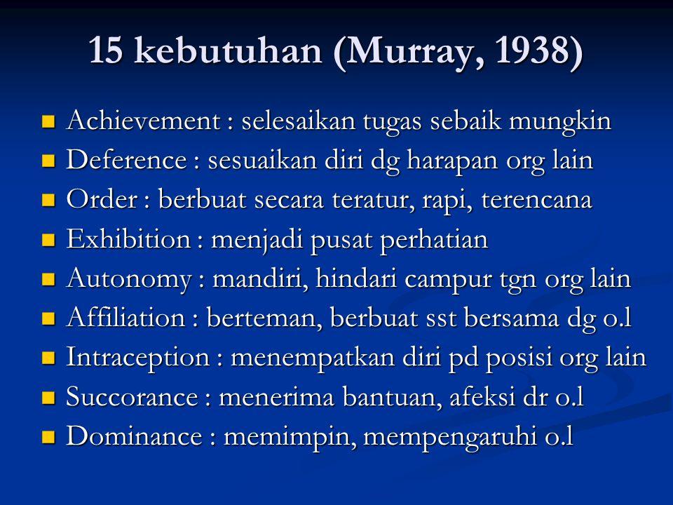 15 kebutuhan (Murray, 1938) Achievement : selesaikan tugas sebaik mungkin Achievement : selesaikan tugas sebaik mungkin Deference : sesuaikan diri dg